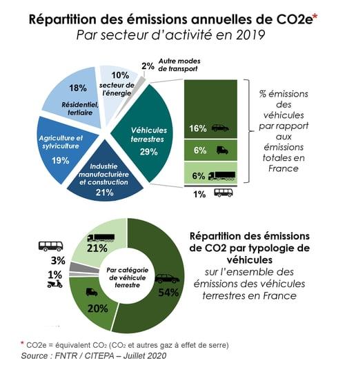 graphique-repartition-emissions-CO2-FNTR-2020