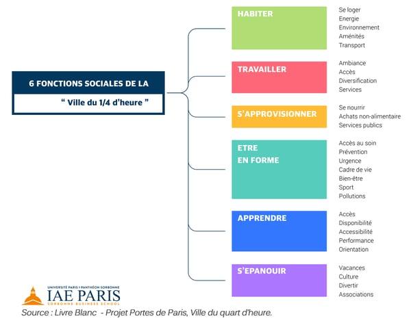 infographics-social-functions-quarter-of-an-hour-city-IAE-paris