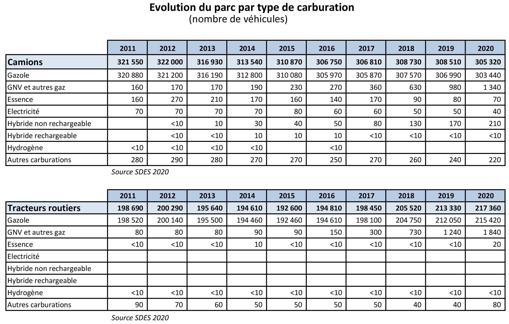 tableau-parc-vehicule-par-type-carburation-SDES2020