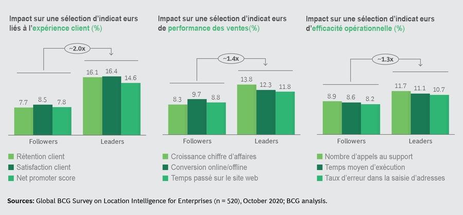 indicateurs-leaders-vs-followers