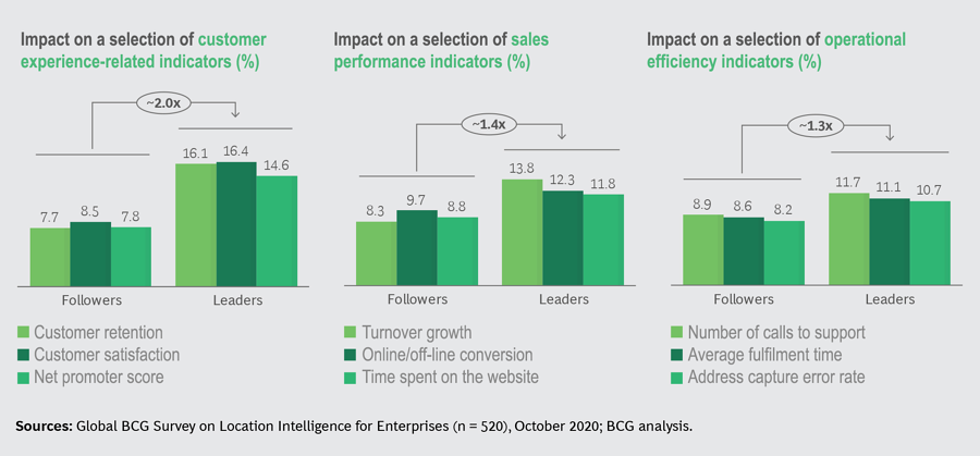 indicateurs leaders versus followers_BCG_EN